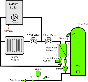 DS-22 Amazon HXIN, Unvented Cylinder with Indirect PHE