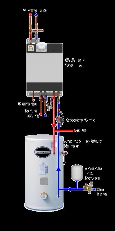 The DATA Amazon Storage HIU System - Heatweb Wiki