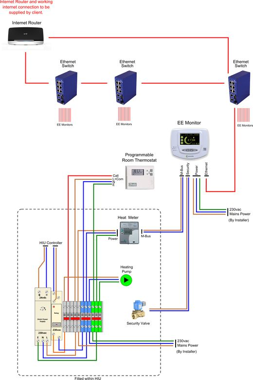billing network wiring