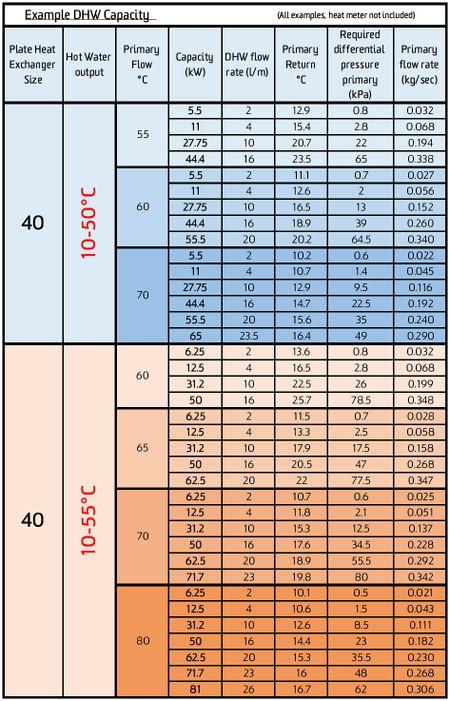 Installation Instructions for the Data Split HIU - Heatweb Wiki