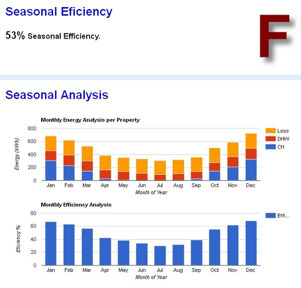 Seasonal Efficiency Analysis details monthly calculations to obtain an annual figure